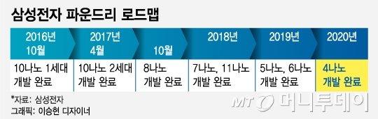 4차산업혁명의 역설…한물 간 반도체 파운드리 공정 꺼내든 삼성