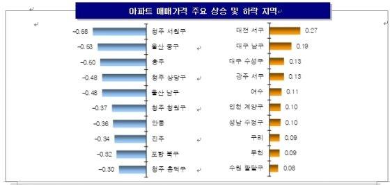 전국 아파트값 9주째 하락…서울 강남권 약세