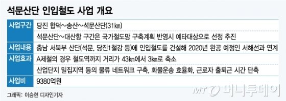 """[MT리포트] """"바닷길 열고, 철도 뚫고…"""" 예타면제 AtoZ"""