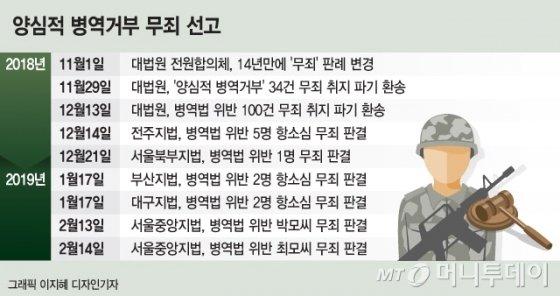 """[MT리포트] 군대 안 가도 '무죄'… """"양심은 어떻게 아나요?"""""""