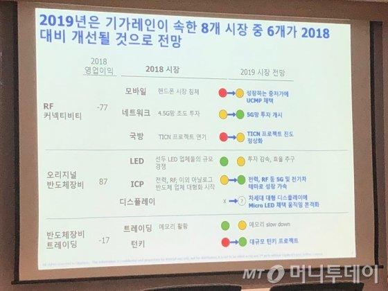 기가레인이 지난 18일 서울 여의도에서 열린 기업설명회에서 공개한 2019년 사업 전망
