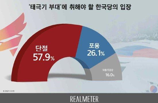 국민 절반 이상은 자유한국당이 태극기부대와 단절해야 한다고 판단한다는 조사 결과가 나왔다. / 그래픽=리얼미터