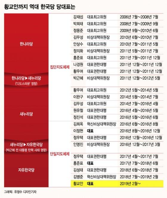 역대 자유한국당 지도부 변천사/그래픽=유정수 기자