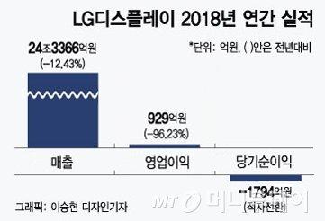 """""""화질·디자인 중요해질수록 올레드""""…LGD 올해만 8조원 투자"""