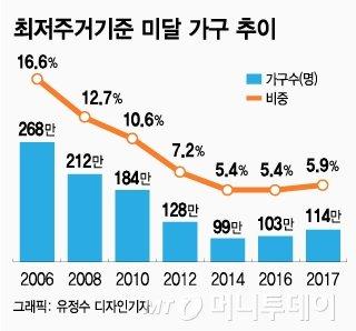 [MT리포트]국민소득 3만불 넘었는데…더 깊어진 주거 양극화