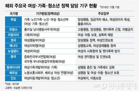 [MT리포트]인원도, 예산도 0.2%…'역차별' 논란 여가부는 어떤 곳