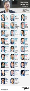 [그래픽뉴스]문재인 정부 2기 내각…박영선·진영 등 7명 입각