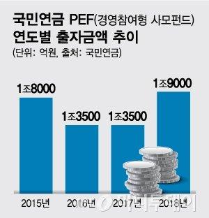 [MT리포트]수조원 뭉칫돈·M&A 싹쓸이, 자본시장 핵심축 성장