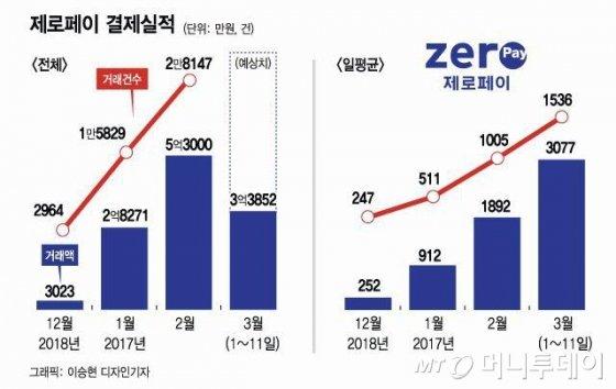 """박영선 """"'제로페이' 가맹점, 3개월내 30만개로 늘린다"""""""