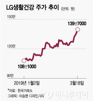 '16위→9위'…뷰티대장주 LG생건, 시총주 됐다
