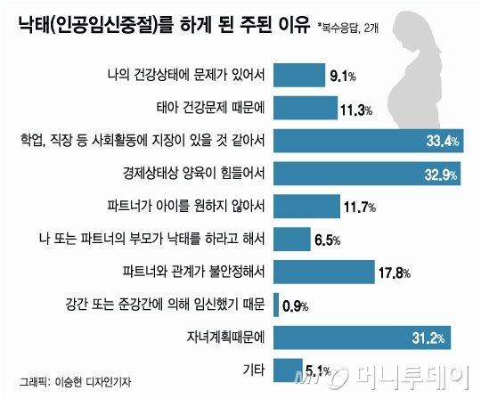 [MT리포트] 위헌 vs 합헌... 낙태죄, 7년 만의 결론은?