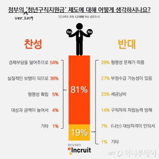 취업포털 인크루트가 지난해 7월 실시한 '청년구직활동지원금 여론조사' 결과./자료=인크루트