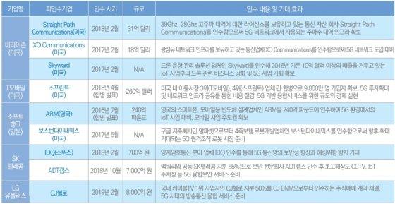 """삼정KPMG, """"7년 뒤 5G 2194조 시장...기업 간 M&A 필요"""""""
