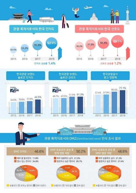 문화체육관광부와 한국관광공사가 18일 발표한 '2018 한국관광 브랜드 마케팅 커뮤니케이션 효과조사'에 따르면 한국의 관광 인지도와 선호도가 5년째 상승 중인 것으로 나타났다. /사진=한국관광공사