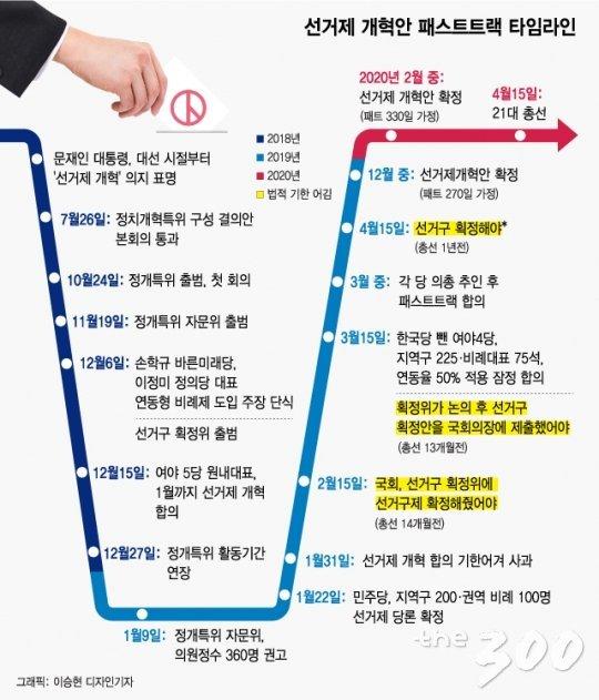 [MT리포트]'미적분 선거제' 초안 공개…권역별 비례 의석 배분은 어떻게?(종합)