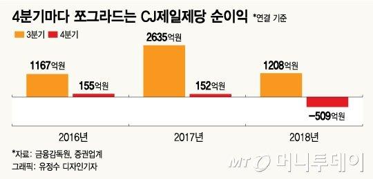 """""""돌고돌아 제자리""""…만년 박스권 CJ제일제당"""