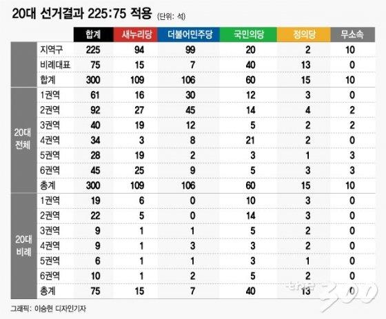 20대 총선에 새 선거제 개편안을 적용해 시뮬레이션을 한 결과(자료: 심상정 정의당 의원 제공)/그래픽=이승현 기자