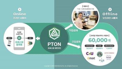 포레스팅 암호화폐 피톤코인(PTON) 모바일쿠폰 결제 시스템/사진제공=포레스팅