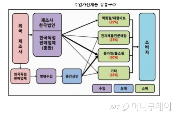 [단독]한국인, 수입청소기 사는데 4467억 썼다