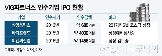 "VIG, 공모시장 통한 엑시트 주도 ""PEF, IPO 활용 늘 것"""