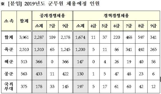 올해 군무원 3961명 채용, 전년比 3배 증가