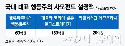 """""""행동주의 바람?"""" 자금력 바닥난 사모펀드"""