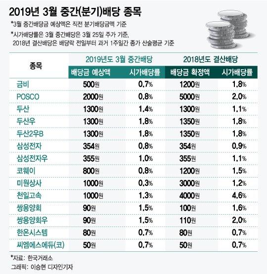 """3월 중간배당 투자의 매력, """"두 달 연속 현금 입금"""""""