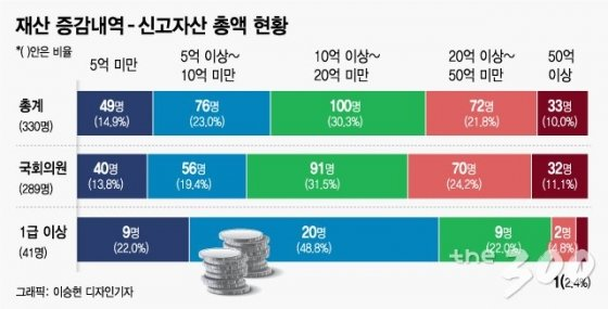 [2018 재산공개]국회의원 10명 중 1명 '50억 이상' 고액 재산가