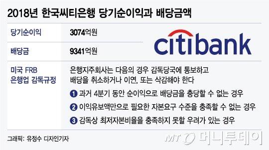 '1조 배당' 한국씨티은행, 금감원 올해 첫 검사