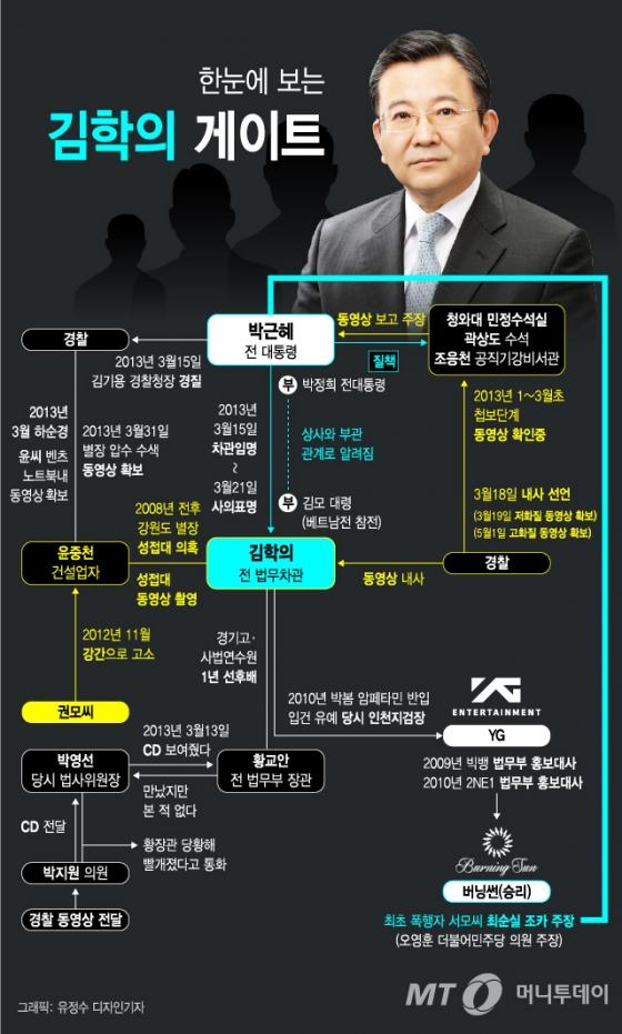 [그래픽뉴스]한눈에 보는 김학의 게이트