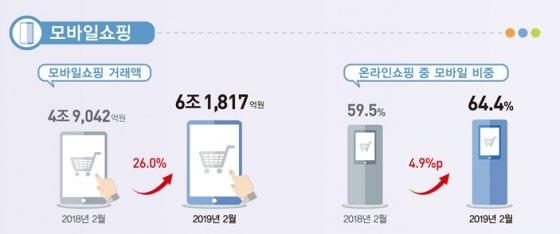배달앱·간편결제·미세먼지…모바일쇼핑 급성장 키워드