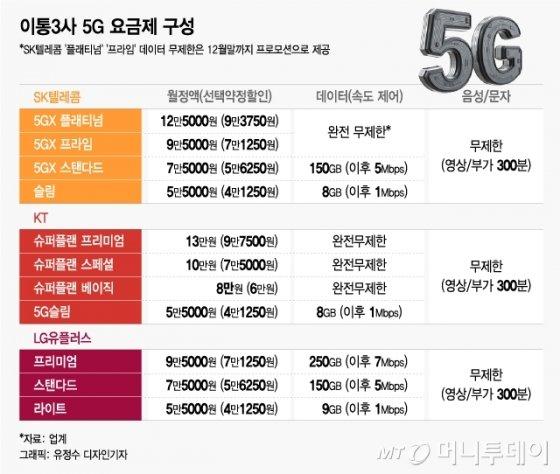 '8만원대 5G 데이터 무제한' SKT의 반격…5G 요금전쟁中