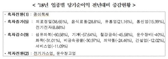 아시아나 쇼크에 항공주 '우울'…제지주 '활짝'