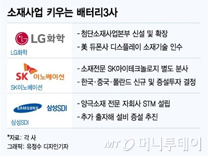 전기차 배터리 3사 소재투자 '올인'…日·獨 소재강국에 도전장