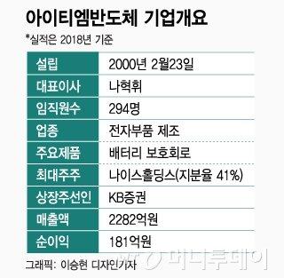"""""""천보 게 섰거라"""" 아이티엠반도체, 배터리 보호회로 강자 '시선집중'"""