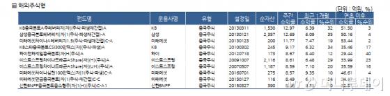 국내 주식형펀드 3.7%..중소형주 강세 지속