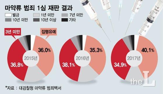 [MT리포트] 교수·의사·연예인·재벌 3세도... 마약에 빠진 이유