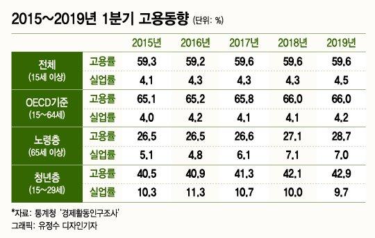 노인일자리 증가 비난한 황교안, 총리 시절 '내로남불'
