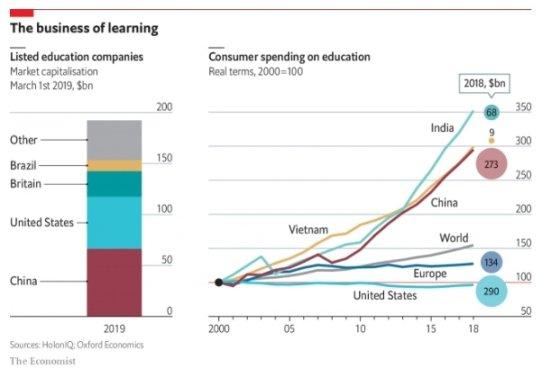 인도, 중국, 베트남의 교육비 지출이 가파르게 증가하고 있다. /사진=이코노미스트 캡쳐