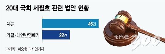 [MT리포트]'세월호 5주기' 과제로 남은 '안전국가'…계류법안만 45건