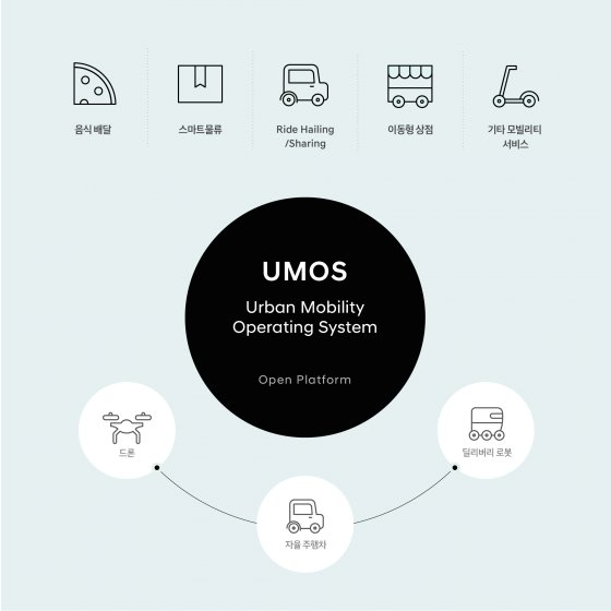 UMOS 개념도/사진제공=현대차