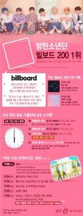 """[그래픽뉴스] """"K팝 새 역사를 쓰다"""" 방탄소년단, 3번째 빌보드200 1위"""
