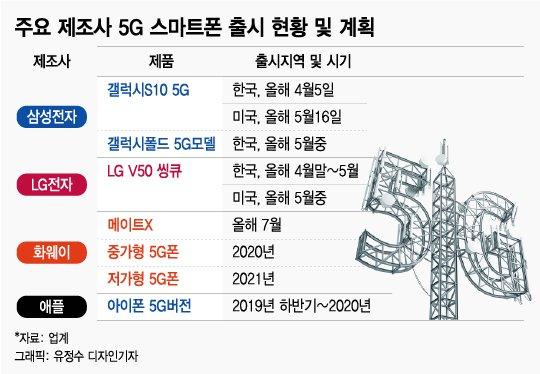애플 '5G 아이폰' 나온다…앞서가던 삼성·LG '화들짝'