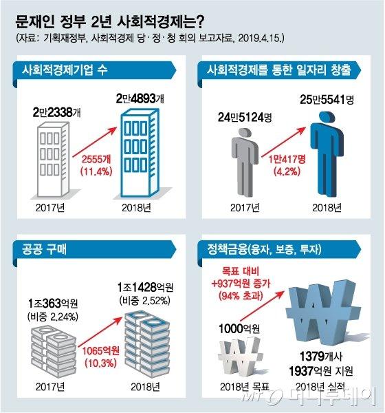 [사회적경제이로운경제2019] 정부부처 41개 재정사업에 7170억 풀린다