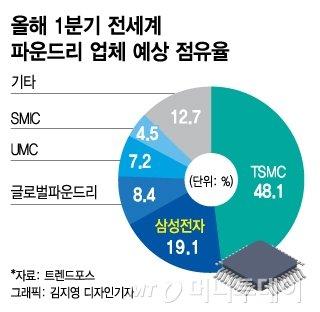'치고 받고'...삼성 vs TSMC, 파운드리 나노경쟁 속도전