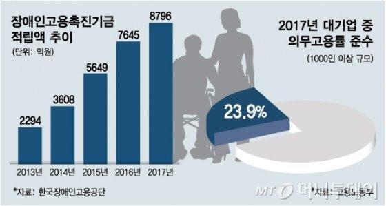 /그래프=김현정 디자인 기자