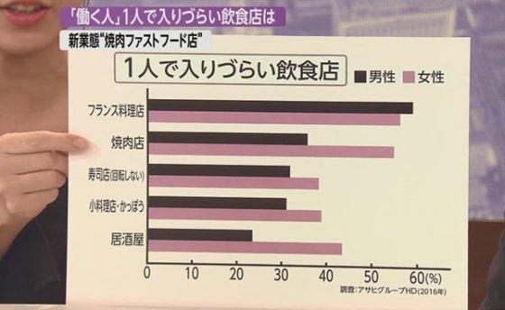 '혼자 가기 힘든 음석점' 설문조사 결과 고깃집이 2위에 올랐다. 1위는 프랑스 레스토랑. 3위는 초밥집(회전초밥 제외). /사진=후지TV 방송화면