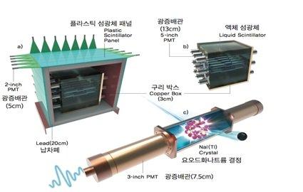 코사인 실험 검출기의 모습. 검출기 모듈은 그림 a)처럼 가로 200cm, 세로 300cm, 높이 200cm 의 납 차폐체 안쪽에 구리 박스안에 위치한다. 이 차폐체의 벽면은 플라스틱 섬광체 패널(파란색), 납 벽돌(회색) 및 구리박스(황갈색)으로 이뤄진 여러 겹의 차폐체로 구성된다. 윔프의 신호가 아닌 외부 방사선이나 우주선으로부터 오는 신호를 막기 위해서다. 코사인-100 공동연구협력단은 차폐체 내부에 사방으로 약 40cm 두께의 액체섬광체(b)로 검출기를 한 번 더 감싸 안정적인 검출 환경을 구축했다. 검출기에는 캡슐화된 요오드화나트륨 결정 8개가 사용된다(c)/사진=IBS