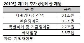 추경위해 국채 3.6조 발행…국가채무비율 0.1%p↑