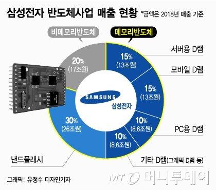 [단독]삼성 오늘 비메모리 육성·상생 '비전 2030' 발표